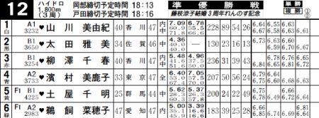 2007-07-16 戸田競艇出走表
